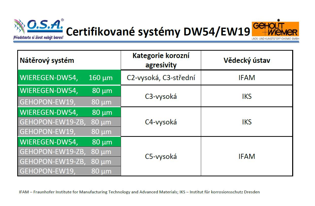 Vodou ředitelné nátěrové systémy DW54/EW19