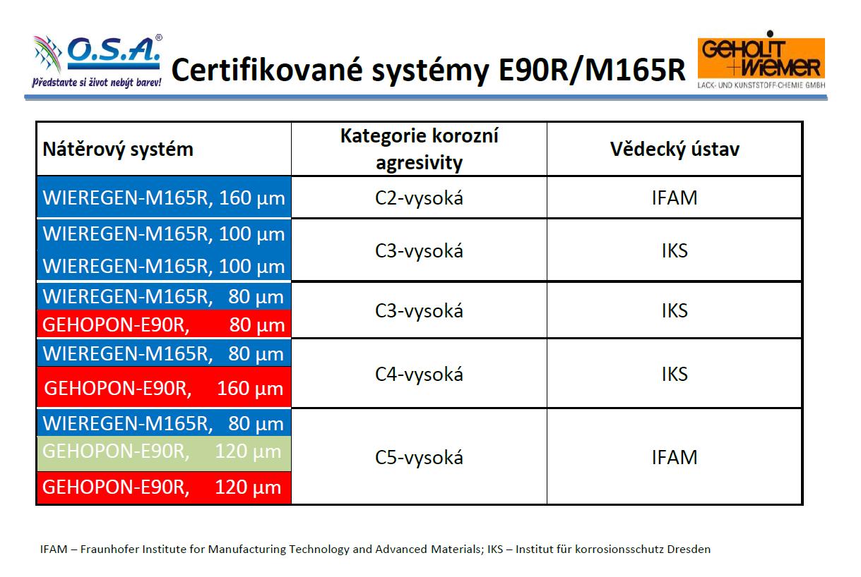 Rychleschnoucí nátěrové systémy E90R/M165R C2 až C5-H